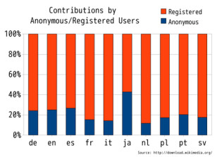 Comparison_of_percentage_of_edit_number_-_IP_user_and_registered_user